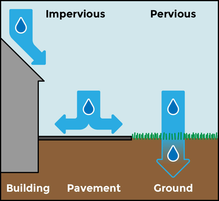 Illustration of Impervious Areas vs. Pervious Areas